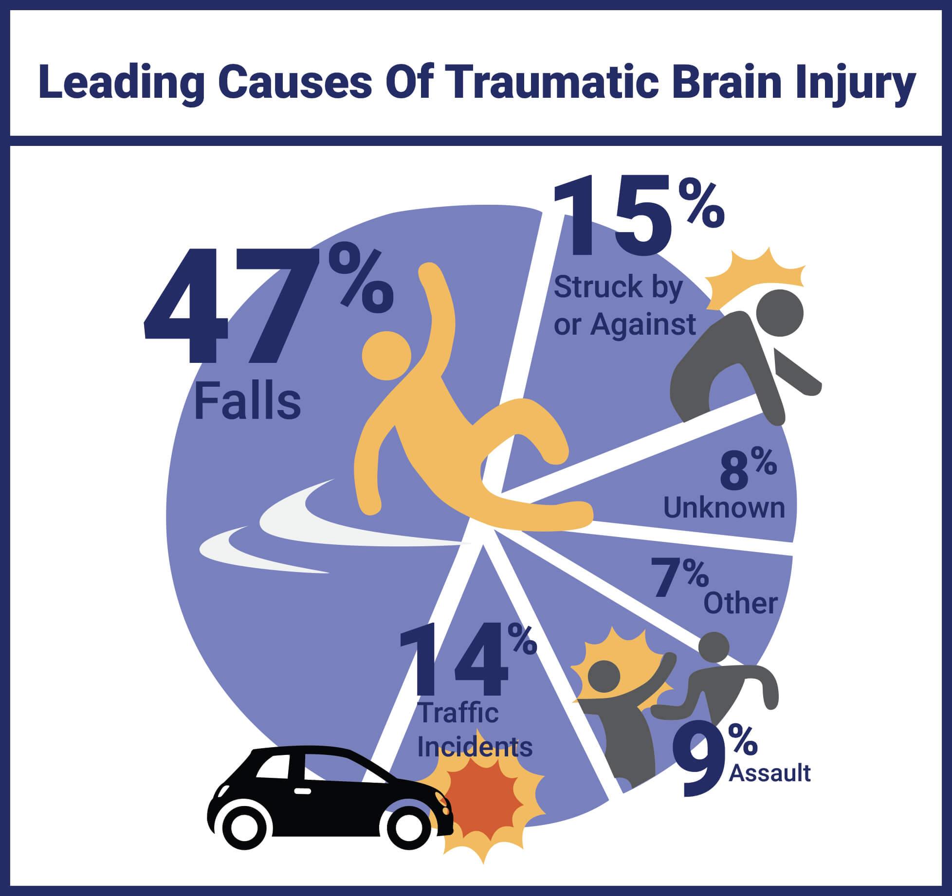 CAR ACCIDENT I TBI - Traumatic Brain Injury Symptoms – Fatigue and Chronic Loss of Energy